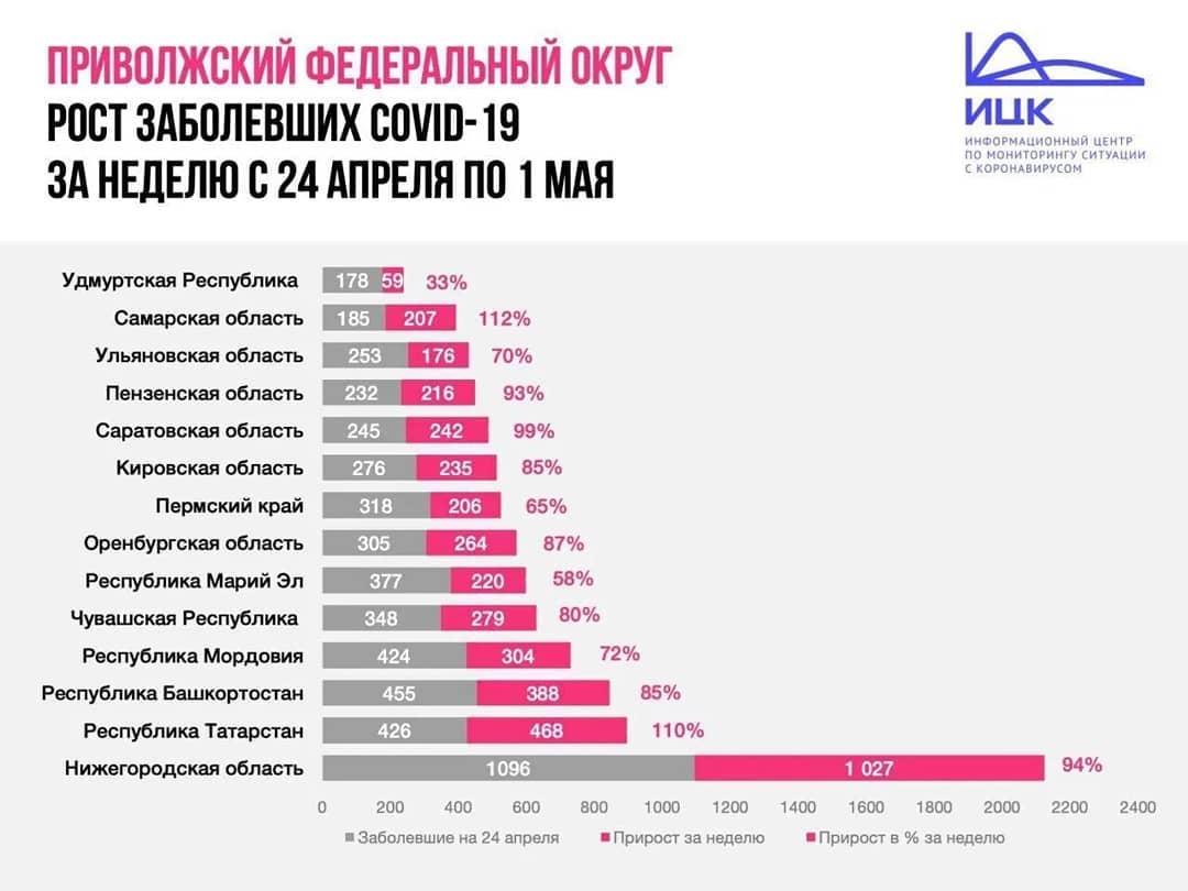Всего за семь дней - с 24 апреля по 1 мая - число заболевших коронавирусом в Саратовской области выросло в два раза