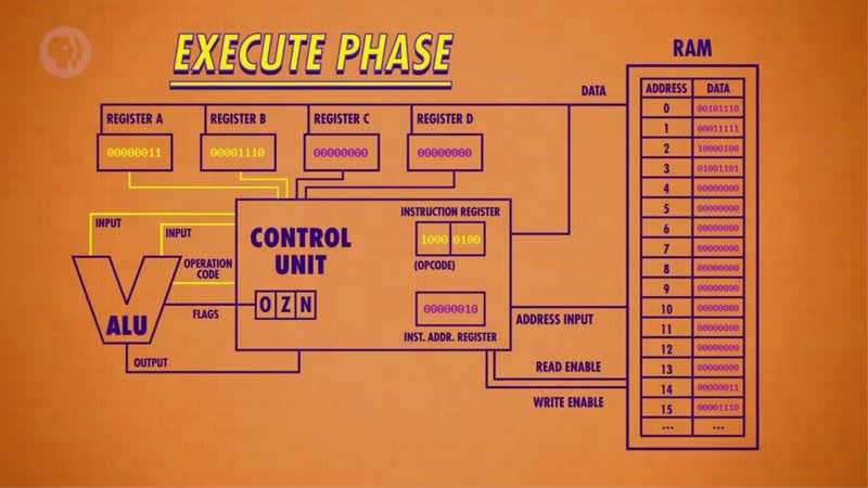 Центральный процессор (Основы информационных технологий)