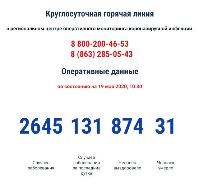 COVID-19: Число инфицированных коронавирусом в Ростовской области за сутки выросло на 131