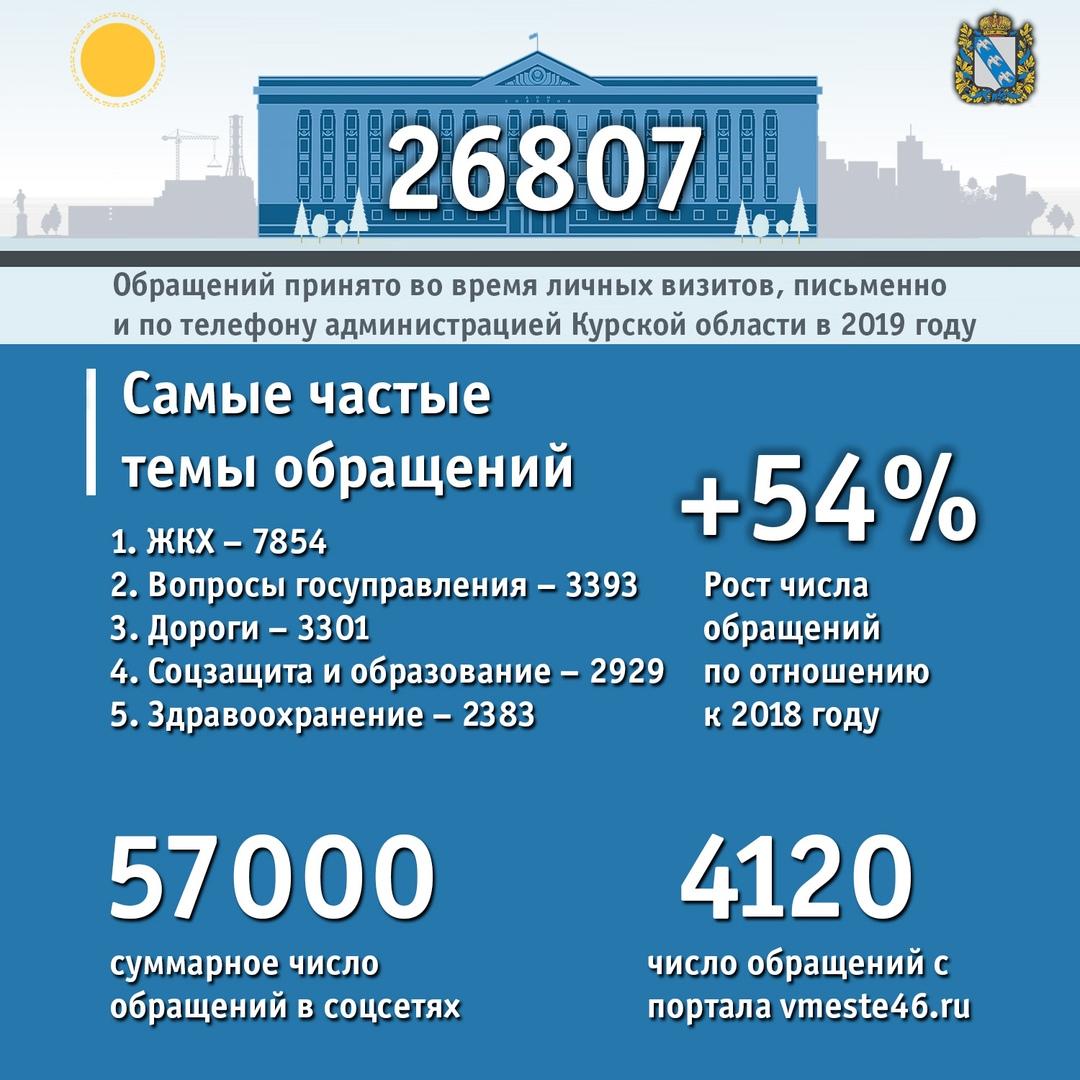 57 тысяч обращений поступило в курскую администрацию через соцсети