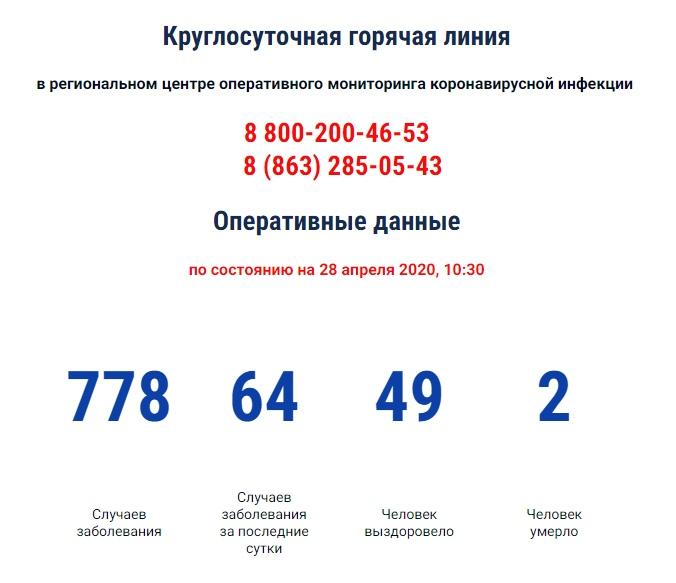 COVID-19: На Дону зарегистрировано 778 больных коронавирусом, 64 новых случаев
